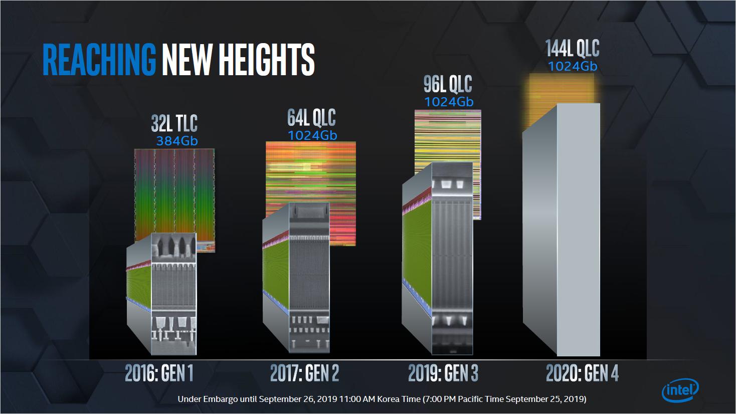 SSDs: Intel arbeitet an 144-Schicht-Speicher und 5-Bit-Zellen -