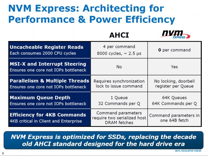 Vergleich von AHCI und NVMe (Bild: Intel)
