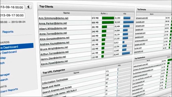 Umfassende Dashboards gehören heute zum Leistungsumfang moderner Firewall-Lösungen. (Bild: Watchguard/Screenshot Golem.de)