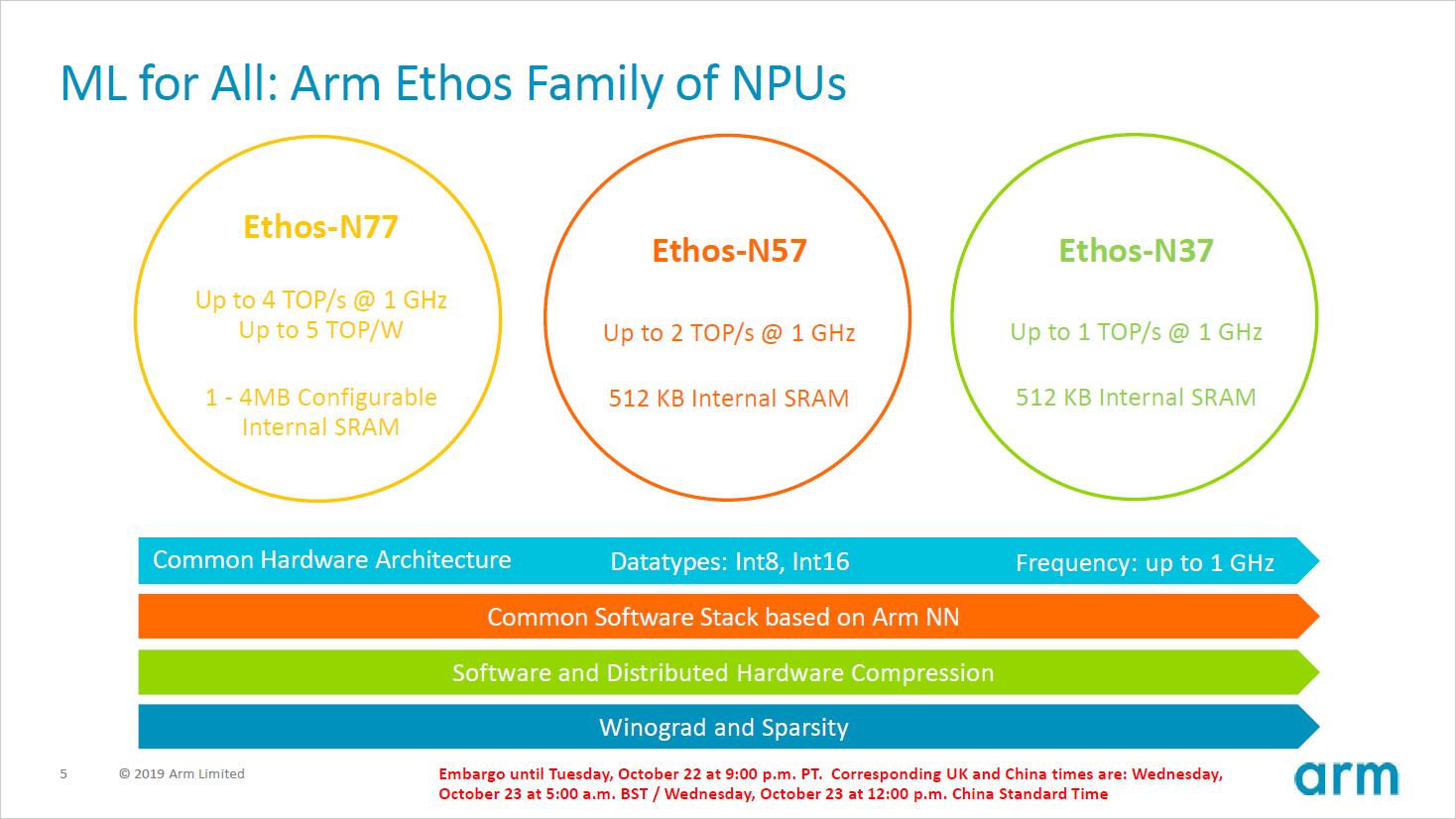 AI-Beschleuniger: ARM stellt Ethos-NPUs für Smartphones vor -
