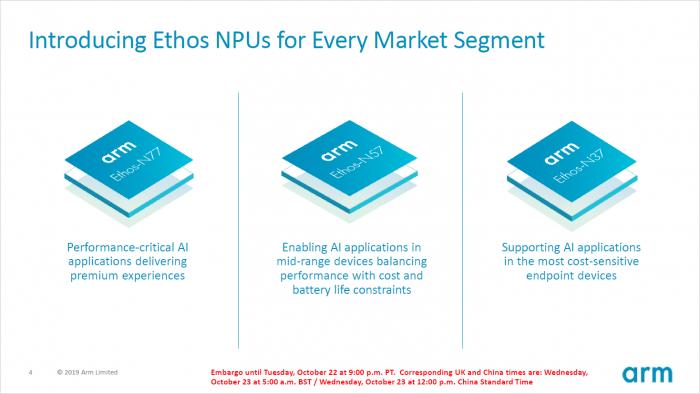 Präsentation der Ethos-NPUs (Bild: ARM)