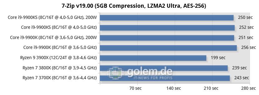 Core i9-9900KS im Test: Intels limitierter Ryzen-Konter - RTX 2080 Ti, 16GB DDR4, Seasonic TX-1000, Win10 v1903, GF430.86 (Bild: Golem.de)