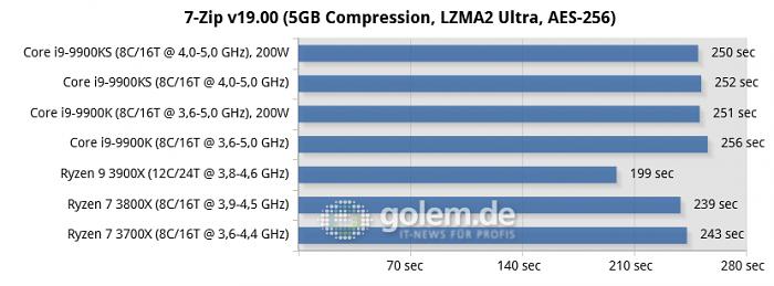 RTX 2080 Ti, 16GB DDR4, Seasonic TX-1000, Win10 v1903, GF430.86 (Bild: Golem.de)