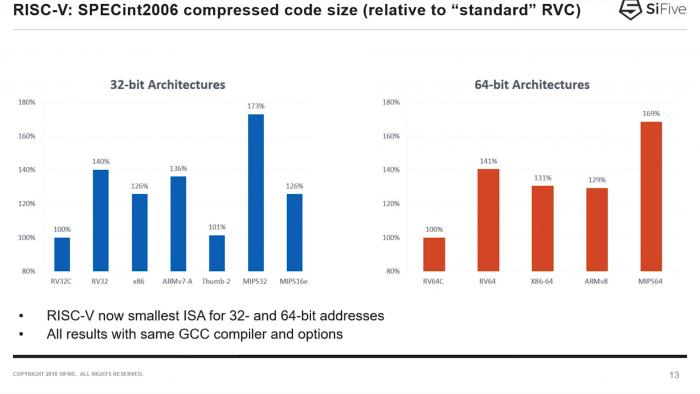 Der Code für RISC-V ist sehr kompakt ... (Bild: SiFive)