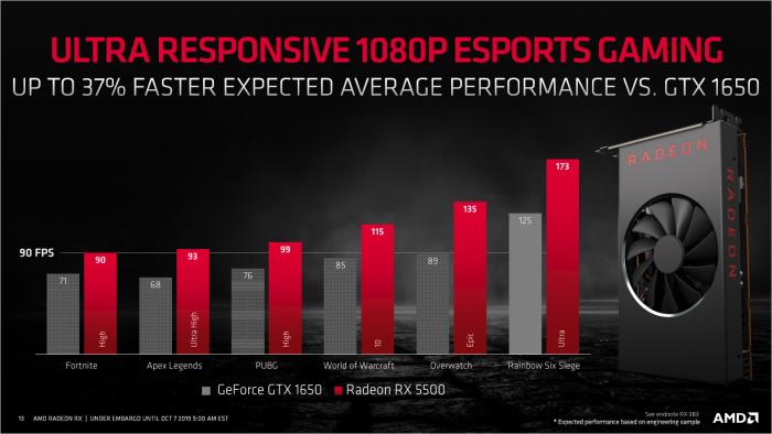 Präsentation der Radeon RX 5500 (Bild: AMD)