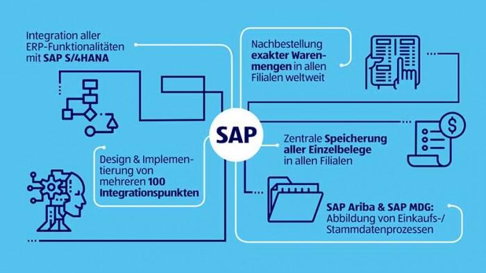 Alle Prozesse werden mittels SAP Portfolio integriert und standardisiert aufgebaut.<br>(Bild: ALDI SÜD)