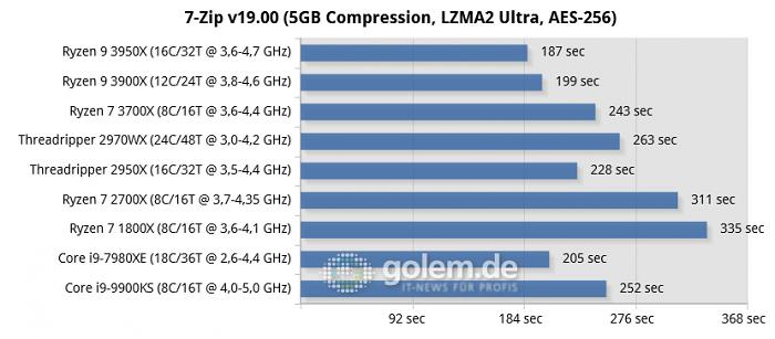 RTX 2080 Ti, 16/32 GB DDR4, Seasonic TX-1000, Win10 v1903, GF430.86 (Bild: Golem.de)