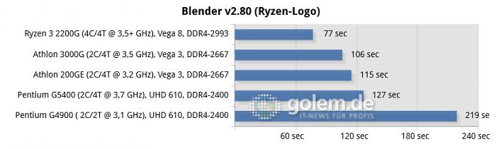 Win10 v1903, Intel Driver  26.20.100.7463 UWD, Radeon Software 19.11.2 (Bild: Golem.de)