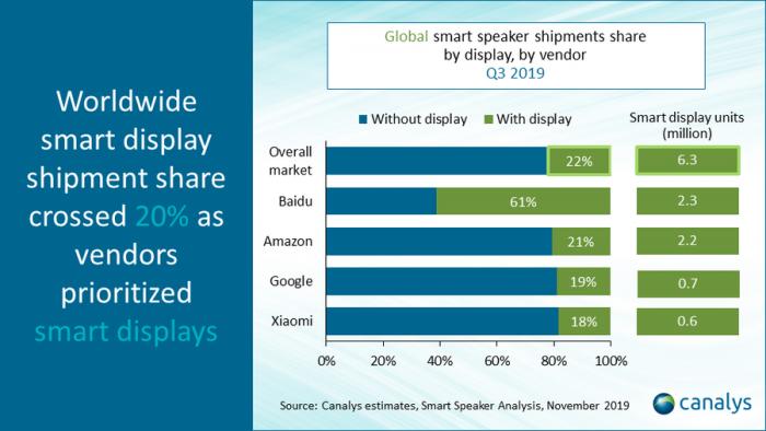 Anteil smarter Displays im dritten Quartal 2019 (Bild: Canalys)