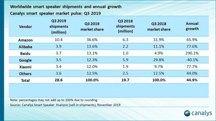 Marktanteil smarter Lautsprecher im dritten Quartal 2019 (Bild: Canalys)