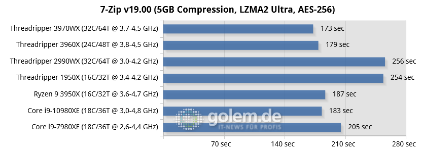 Threadripper 3970X/3960X im Test: AMD wird uneinholbar - RTX 2080 Super, 32 GB DDR4, Seasonic TX-1000, Win10 v1909, GF 441.20 (Bild: Golem.de)