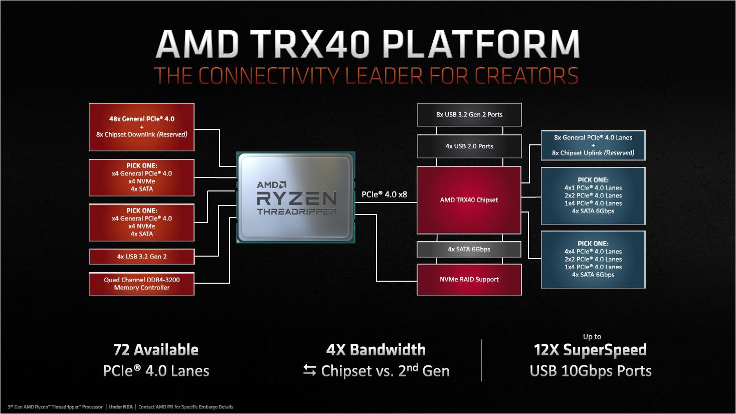 Threadripper 3970X/3960X im Test: AMD wird uneinholbar - Blockdiagramm der sTRX4-Plattform  (Bild: AMD)