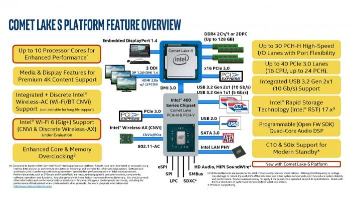 Blockdiagramm der LGA-1200-Plattform (Bild: Intel via WCCFT)