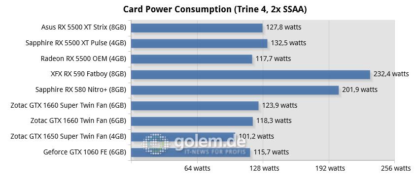 Radeon RX 5500 XT (8GB) im Test: Selbst mehr Speicher hilft AMD nicht - Core i9-9900KS, 16GB; Win10 v1903, GF 441.07/441.20, RS 19.10.2/19.12.2