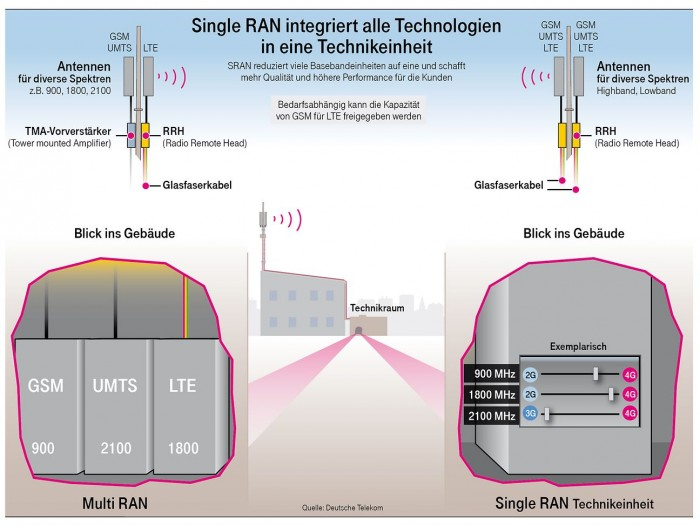 Grafik der Telekom zu Single RAN