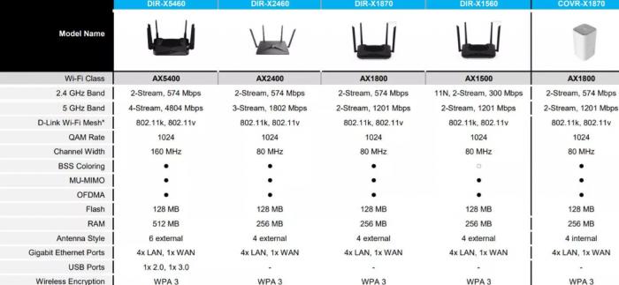 Modellübersicht der neuen D-Link-Router (Bild: D-Link)