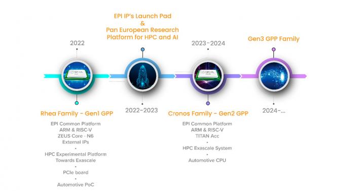 Laut Roadmap wurde Rhea auf 2022 verschoben. (Bild: EPI)