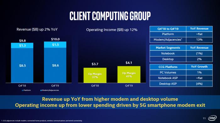 Ergebnisse der Client Computing Group (Bild: Intel)