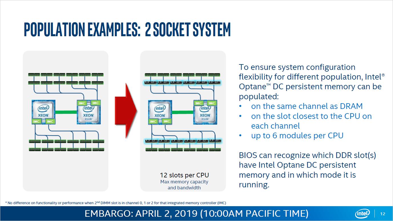 Server-CPUs: Intel senkt Preise der 4,5-TByte-Xeons drastisch -
