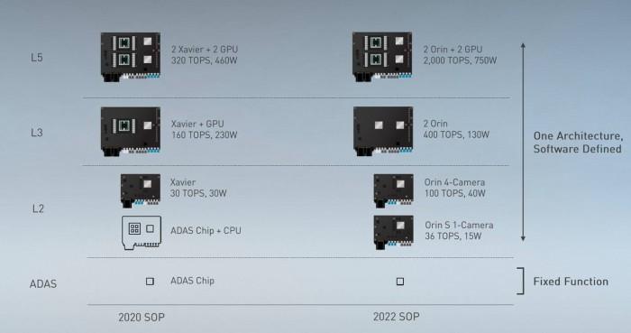 Drive AGX Orin in mehreren Versionen (Bild: Nvidia)