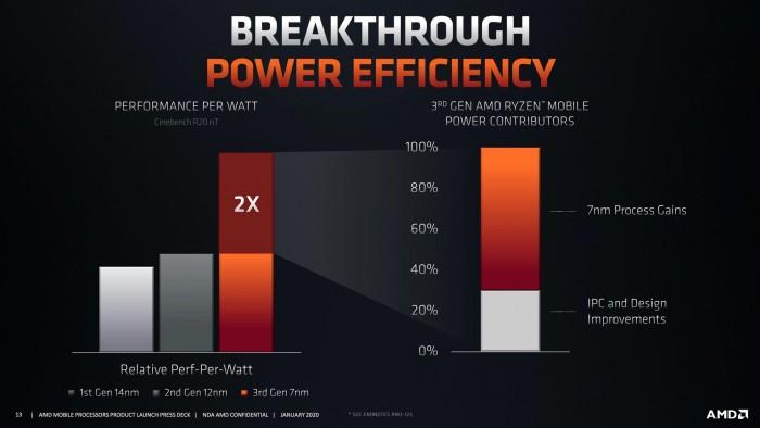 Effizient durch 7 nm und Design-Optimierungen (Bild: AMD)