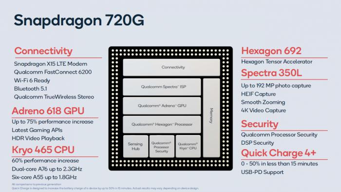 Snapdragon 720G (Bild: Qualcomm)
