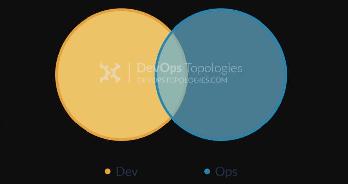 DevOps-Topologie, wenn Dev und Ops zusammenfinden. (Bild: Matthew Skelton und Manuel Pais auf web.devopstopologies.com/Screenshot: Golem.de)