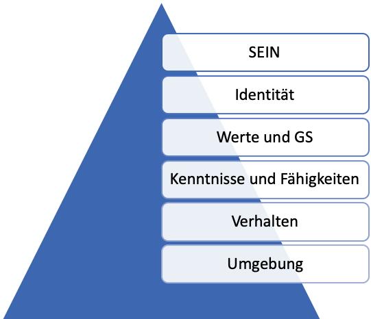 Logical Levels of Change von Robert Dilts (Bild: Markus Kammermeier)