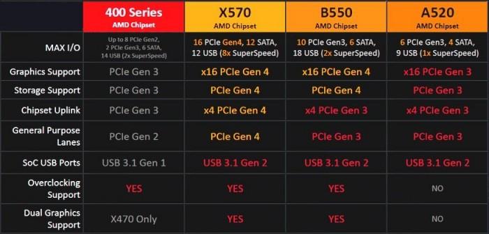 B550 und B520 im Vergleich (Bild: HKEPC)