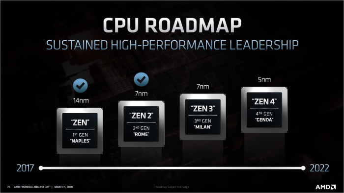 CPU-Roadmap für Server (Bild: AMD)