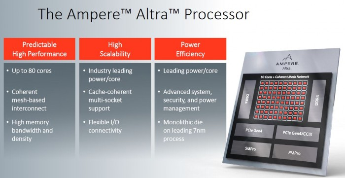 Präsentation zum Altra (Bild: Ampere)