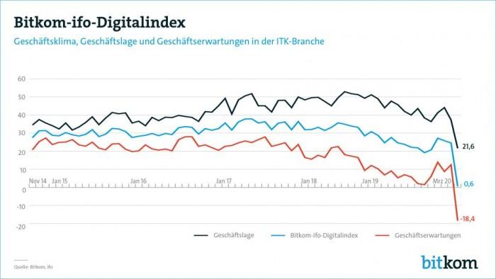Coronakrise drückt Stimmung in der Digitalbranche.