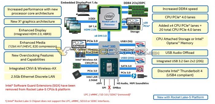 Überblick zu Rocket Lake S (Bild: Intel via Videocardz)