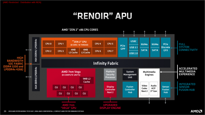 Blockdiagramm zu Renoir (Bild: AMD)