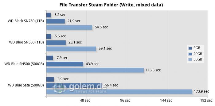 Core i9-9900K, Z370, 32GB DDR4, Win10 v1909 (Bild: Golem.de)