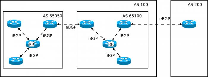 BGP ist das zentrale Routing-Protokoll des Internets und sorgt dafür, dass die verschiedenen autonomen Systeme miteinander kommunizieren können (Bild: Wikipedia)