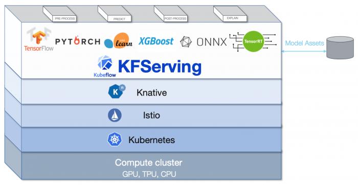 Der Aufbau von Kubeflow (Bild: Kubeflow)