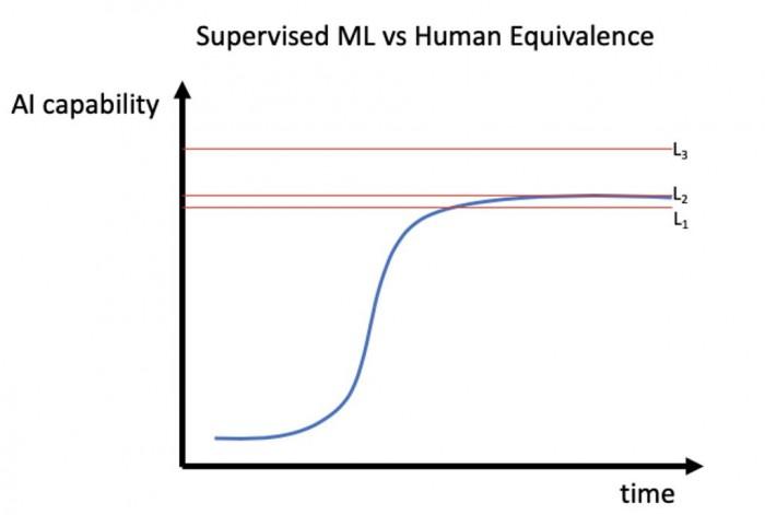 Die Entwicklung der KI-Fähigkeiten könnte sich dem menschlichen Fahren nur sehr langsam annähern. (Grafik: Starsky)