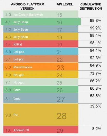 Die aktuellen Zahlen zur Android-Verbreitung (Bild: Google/Screenshot: Golem.de)