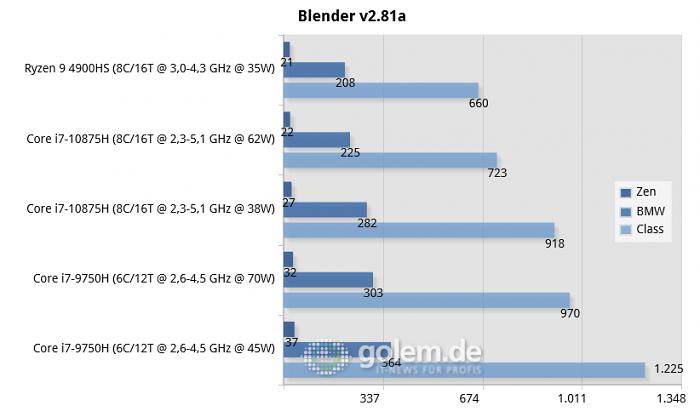 Geforce RTX 2060/2070S Max-Q, Windows 10 v1909 (Bild: Golem.de)