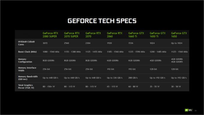 Präsentation zu den Geforce RTX Super Mobile (Bild: Nvidia)