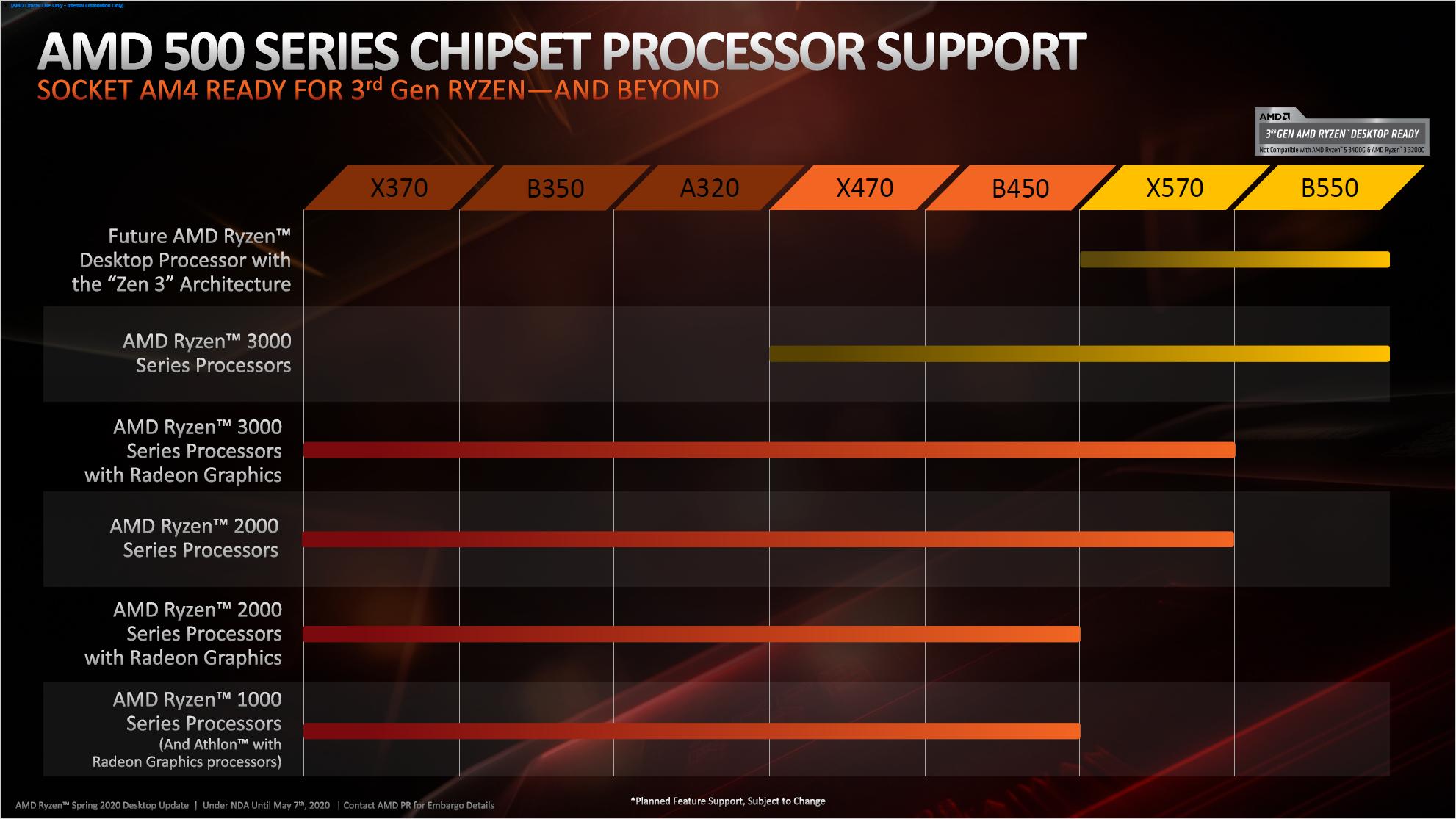 AMD Ryzen: B550 bringt PCIe Gen4 für 100-Euro-Boards - Ryzen 4000 erfordert B550 oder X570. (Bild: AMD)