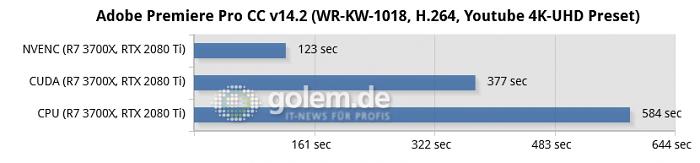 Ryzen 7 3700X, 32GB DDR4-3200, RTX 2080 Ti, Samsung 970 Evo Plus, Win10 v1090, Geforce 445.87 (Bild: Golem.de)