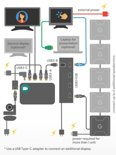 Asus Google Meet Hardware Kit (Bild: Asus)