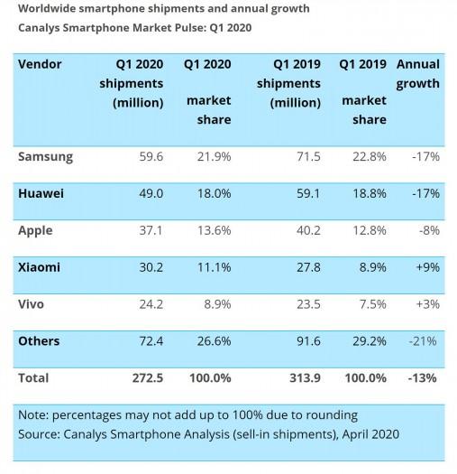 Die Top-5-Hersteller von Smartphones im ersten Quartal 2020 (Bild: Canalys)