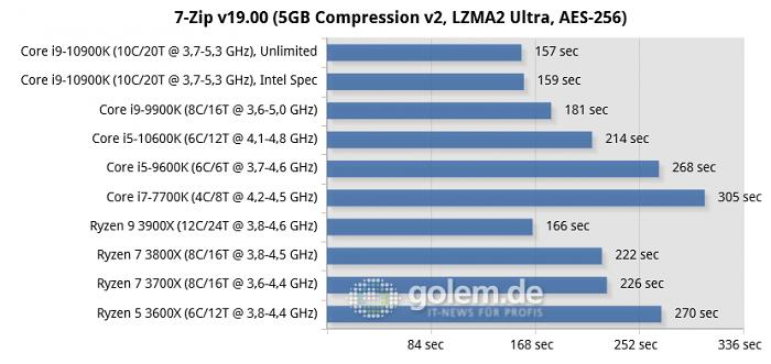 X570, Z490, Z390, Z270, RTX 2080 Ti, 32GB, Win10 v1909 (Bild: Golem.de)