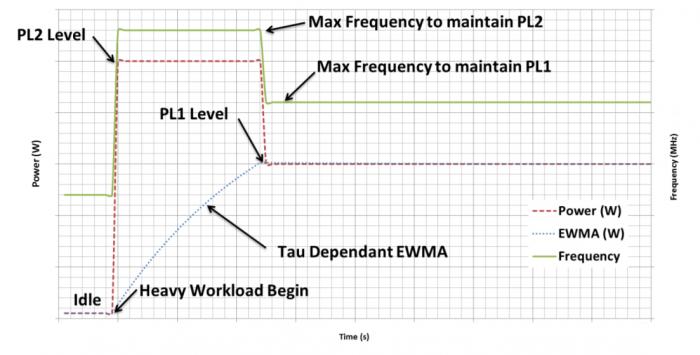 Ein EWMA beeinflusst TAU und PL2. (Bild: Intel)