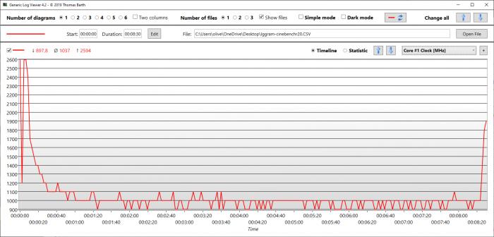 Der CPU-Takt pendelt sich bei 1.200 MHz ein. (Bild: Oliver Nickel/Golem.de)
