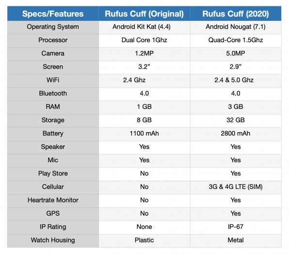 Rufus Cuff - Änderung der technischen Ausstattung (Bild: Rufus Labs)