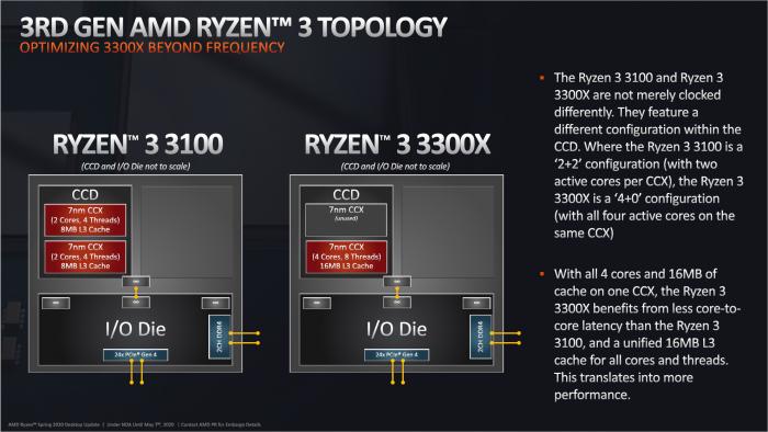 Der 3300X nutzt einen CCX für kürzere Latenzen. (Bild: AMD)